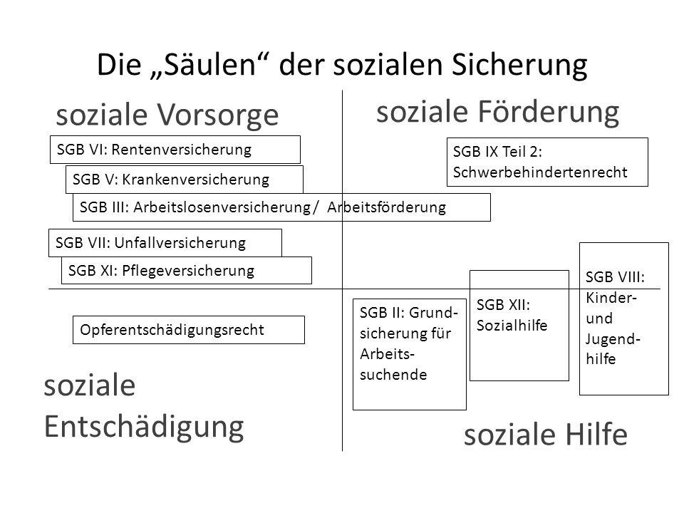"""Die """"Säulen"""" der sozialen Sicherung soziale Vorsorge soziale Hilfe soziale Entschädigung soziale Förderung SGB VI: Rentenversicherung SGB V: Krankenve"""