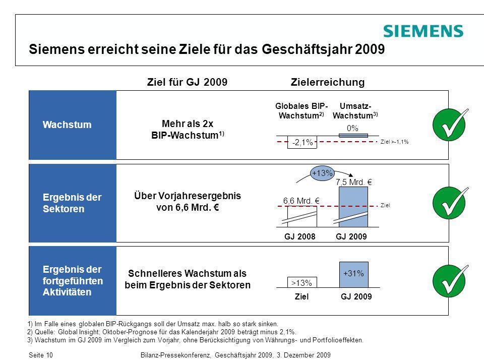 Seite 10Bilanz-Pressekonferenz, Geschäftsjahr 2009, 3. Dezember 2009 Siemens erreicht seine Ziele für das Geschäftsjahr 2009 Umsatz- Wachstum 3) Globa