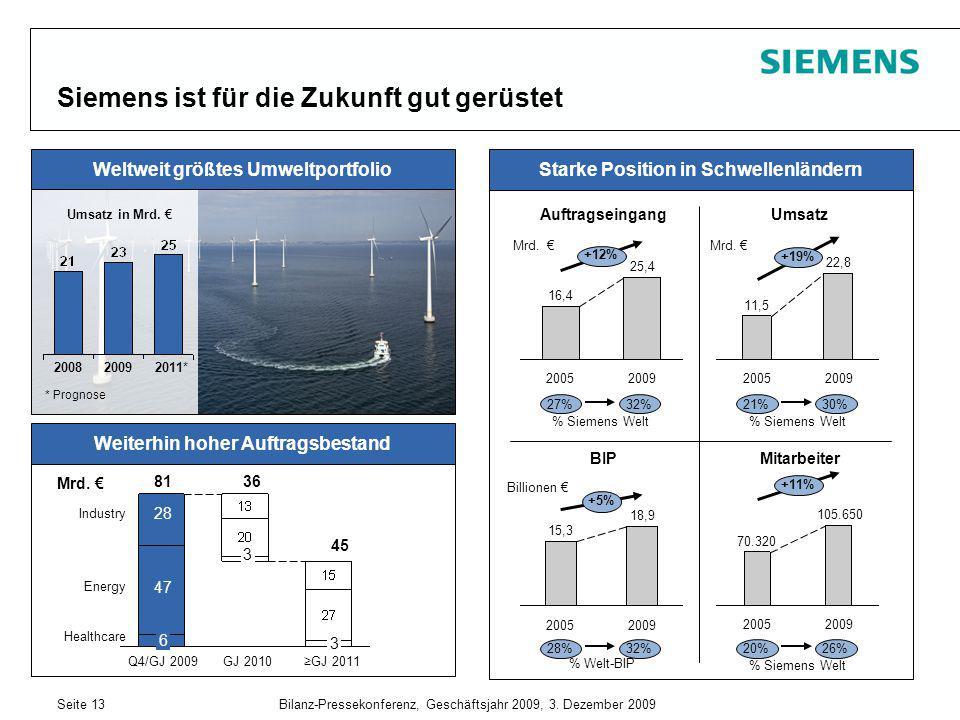 Seite 13Bilanz-Pressekonferenz, Geschäftsjahr 2009, 3. Dezember 2009 Siemens ist für die Zukunft gut gerüstet Weiterhin hoher Auftragsbestand Weltweit
