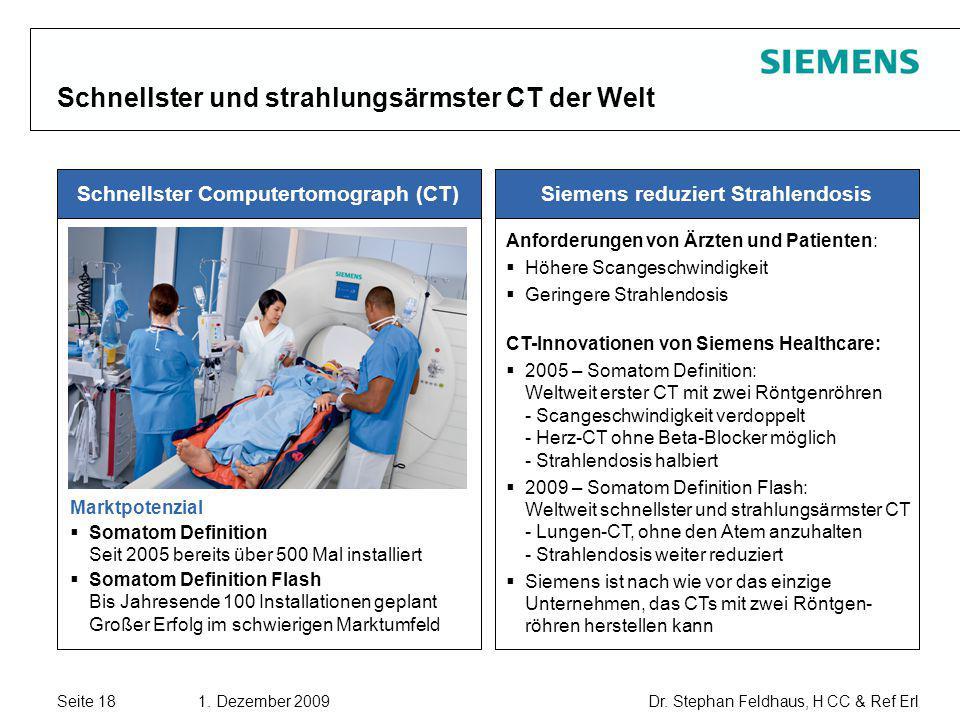 Seite 18 1. Dezember 2009 Dr. Stephan Feldhaus, H CC & Ref Erl Copyright © Siemens AG 2009. All rights reserved. Schnellster und strahlungsärmster CT