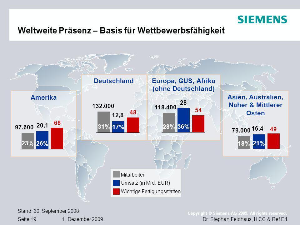 Seite 19 1. Dezember 2009 Dr. Stephan Feldhaus, H CC & Ref Erl Copyright © Siemens AG 2009. All rights reserved. Weltweite Präsenz – Basis für Wettbew