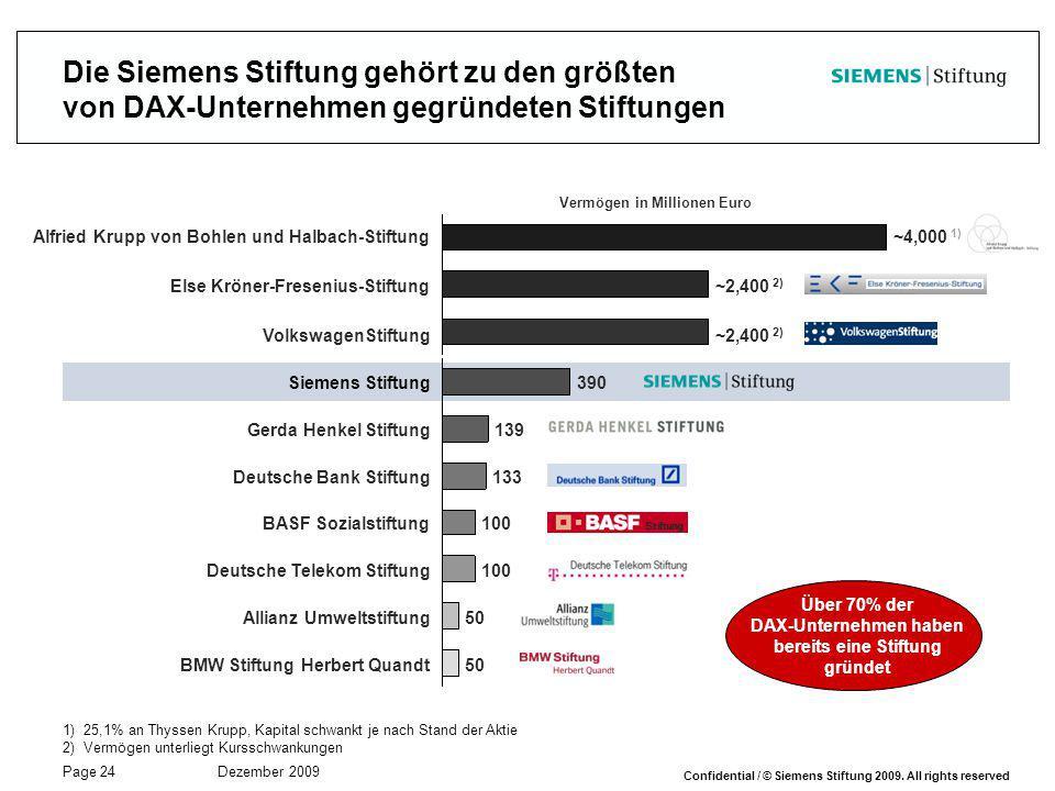 Page 24 Dezember 2009 Confidential / © Siemens Stiftung 2009. All rights reserved 390Siemens Stiftung 139Gerda Henkel Stiftung 133Deutsche Bank Stiftu