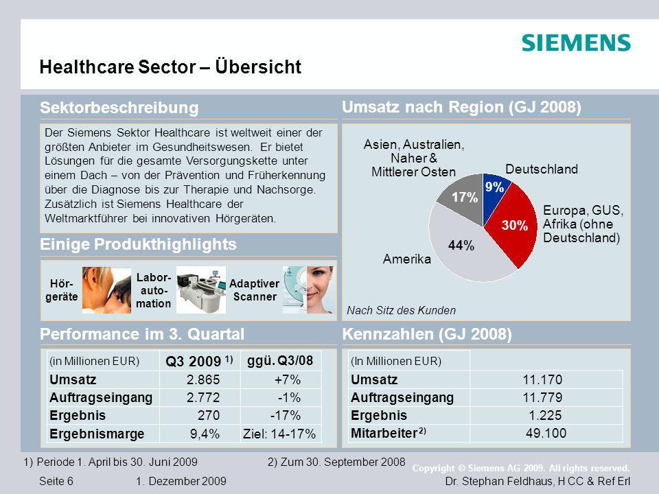 Seite 6 1. Dezember 2009 Dr. Stephan Feldhaus, H CC & Ref Erl Copyright © Siemens AG 2009. All rights reserved. Healthcare Sector – Übersicht Einige P