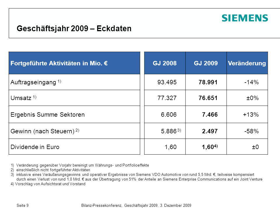 Seite 9Bilanz-Pressekonferenz, Geschäftsjahr 2009, 3. Dezember 2009 Geschäftsjahr 2009 – Eckdaten Fortgeführte Aktivitäten in Mio. €GJ 2008GJ 2009Verä