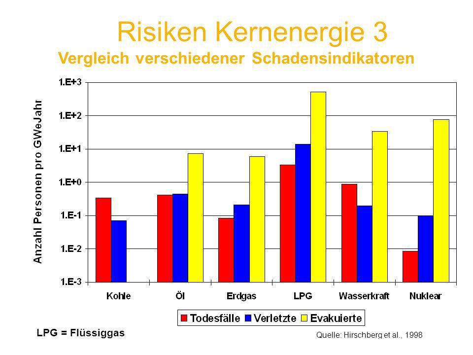 Risiken Kernenergie 3 Quelle: Hirschberg et al., 1998 Vergleich verschiedener Schadensindikatoren LPG = Flüssiggas