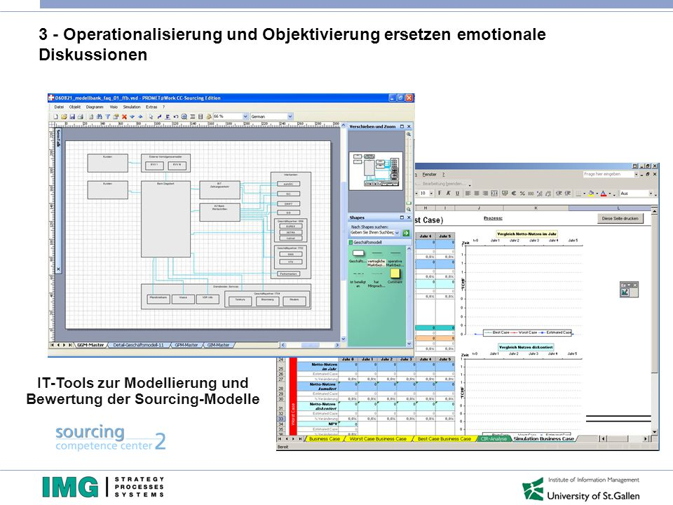 3 - Operationalisierung und Objektivierung ersetzen emotionale Diskussionen IT-Tools zur Modellierung und Bewertung der Sourcing-Modelle