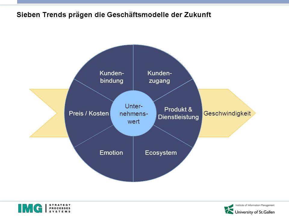 Sieben Trends prägen die Geschäftsmodelle der Zukunft Kunden- bindung Preis / Kosten EmotionEcosystem Produkt & Dienstleistung Kunden- zugang Unter- n