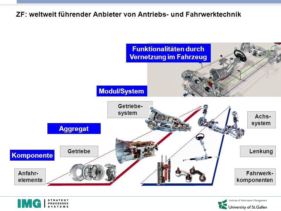 Achs- system Getriebe Anfahr- elemente Lenkung Fahrwerk- komponenten Getriebe- system ZF: weltweit führender Anbieter von Antriebs- und Fahrwerktechni