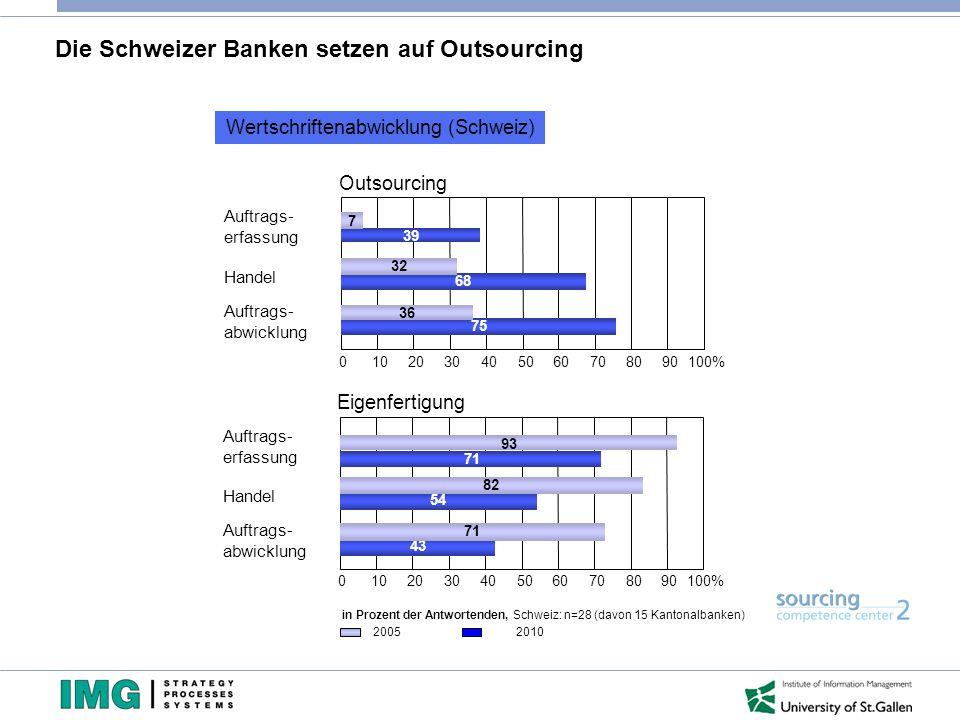 Die Schweizer Banken setzen auf Outsourcing 0102030405060708090100% 39 7 68 32 75 36 Auftrags- erfassung Handel Auftrags- abwicklung Outsourcing Werts