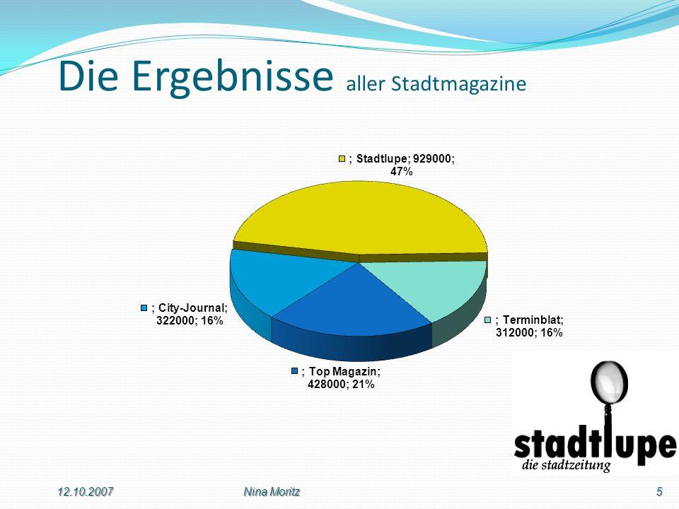 Die Ergebnisse aller Stadtmagazine 12.10.20075Nina Moritz