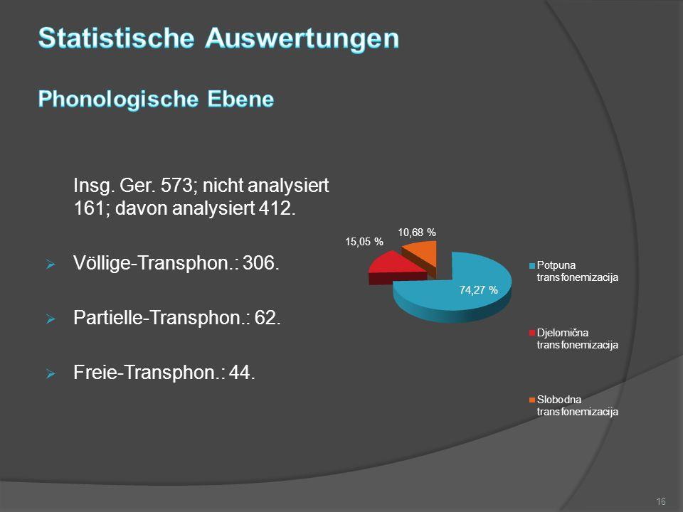 Insg.Ger. 573; nicht analysiert 161; davon analysiert 412.