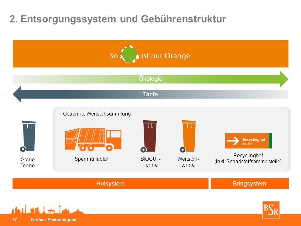 Berliner Stadtreinigung 17 2. Entsorgungssystem und Gebührenstruktur BringsystemHolsystem Tarife Graue Tonne Wertstoff- tonne BIOGUT- Tonne Sperrmülla