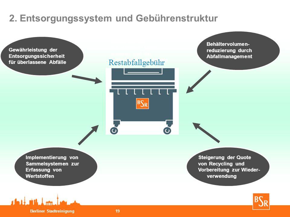 Berliner Stadtreinigung19 Sicherung der hoheitlichen Abfall- mengen und der enthaltenen Wertstoffe Gewährleistung der Entsorgungssicherheit für überla