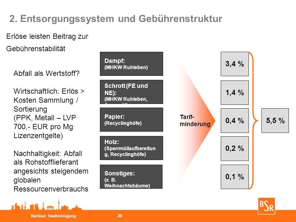 Berliner Stadtreinigung20 Dampf: (MHKW Ruhleben) Schrott (FE und NE): (MHKW Ruhleben, Sperrmüll- aufbereitung, Recyclinghöfe) Papier: (Recyclinghöfe)