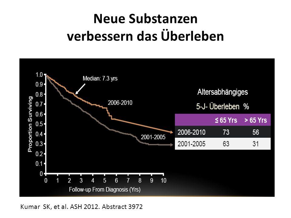 Neue Substanzen verbessern das Überleben Kumar SK, et al. ASH 2012. Abstract 3972