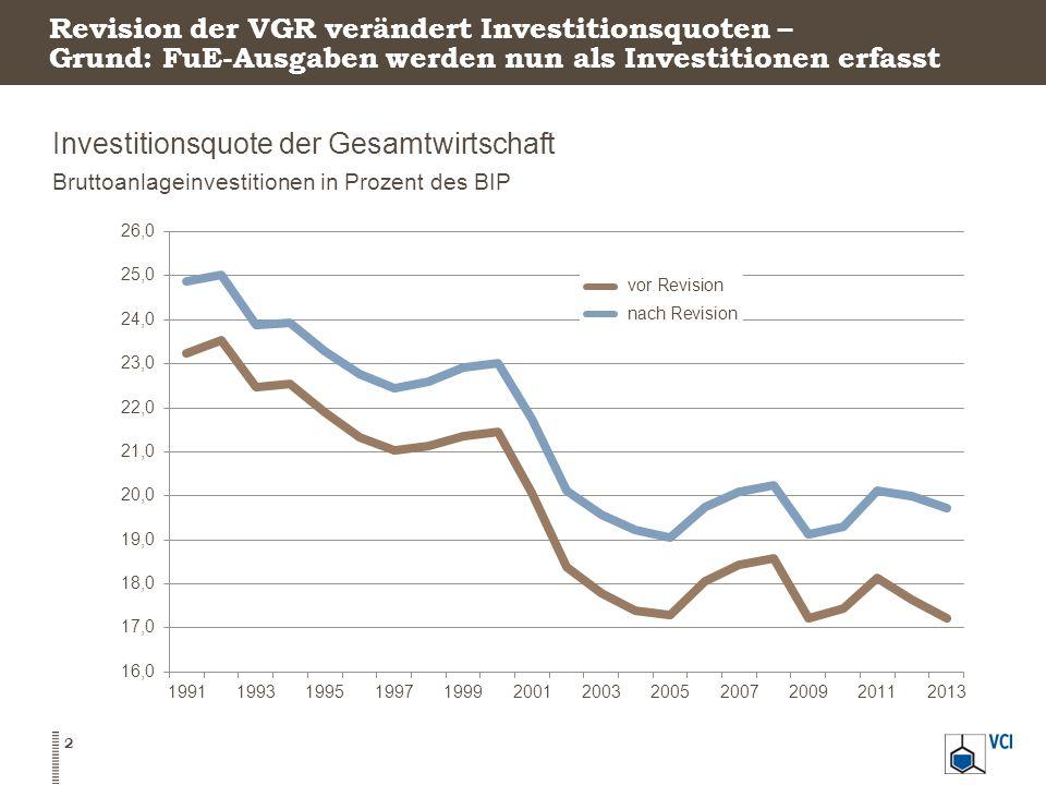 Investitionsquote der Gesamtwirtschaft Bruttoanlageinvestitionen in Prozent des BIP 2 Revision der VGR verändert Investitionsquoten – Grund: FuE-Ausga
