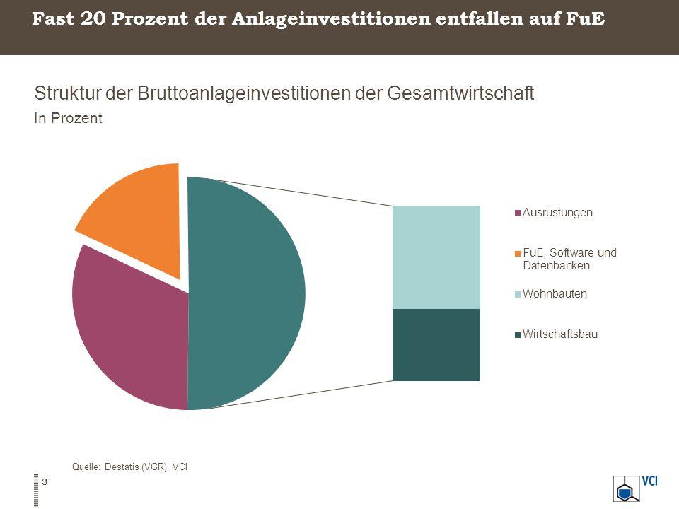 Struktur der Bruttoanlageinvestitionen der Gesamtwirtschaft In Prozent 3 Quelle: Destatis (VGR), VCI Fast 20 Prozent der Anlageinvestitionen entfallen