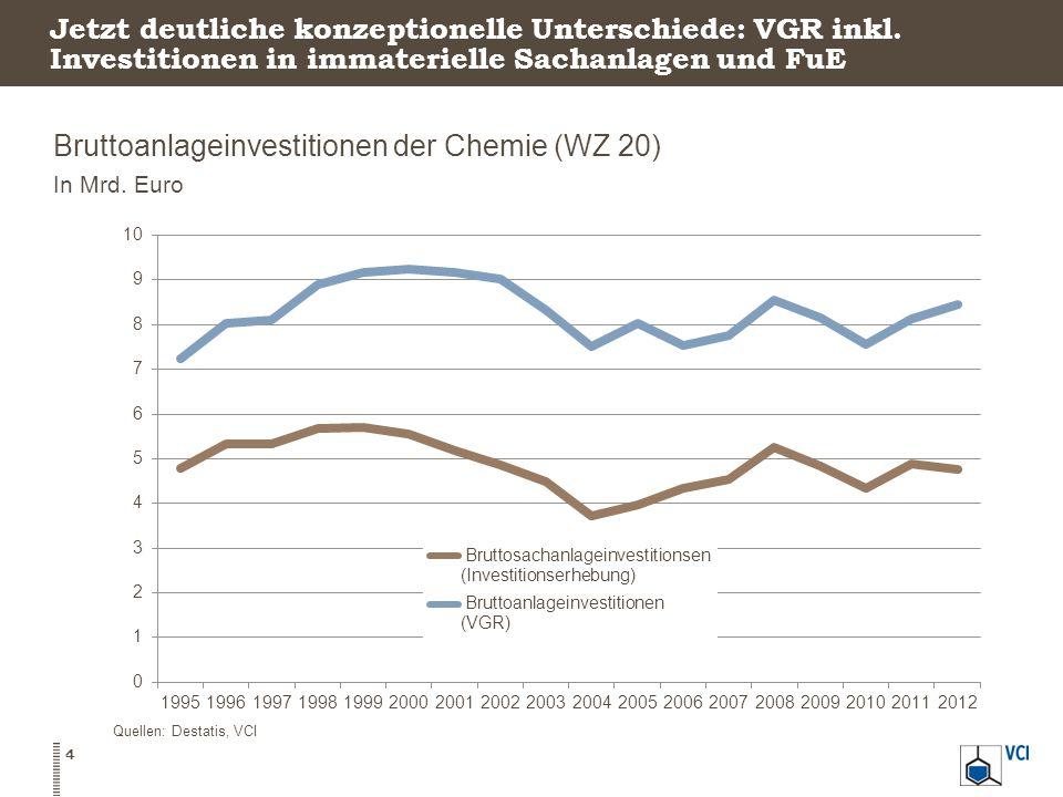 Bruttoanlageinvestitionen der Chemie (WZ 20) In Mrd. Euro 4 Quellen: Destatis, VCI Jetzt deutliche konzeptionelle Unterschiede: VGR inkl. Investitione