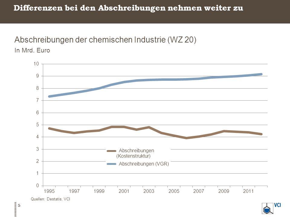 Abschreibungen der chemischen Industrie (WZ 20) In Mrd. Euro 5 Quellen: Destatis, VCI Differenzen bei den Abschreibungen nehmen weiter zu