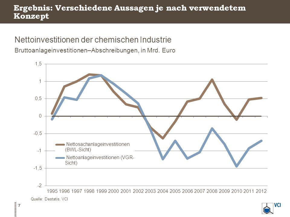 Nettoinvestitionen der chemischen Industrie Bruttoanlageinvestitionen–Abschreibungen, in Mrd. Euro 7 Quelle: Destatis, VCI Ergebnis: Verschiedene Auss