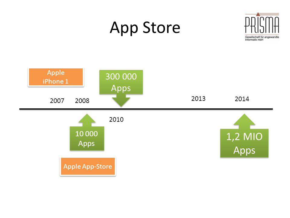 Maßgebliche Veränderungen in der IT der letzten 20 Jahre Anwender | Technik