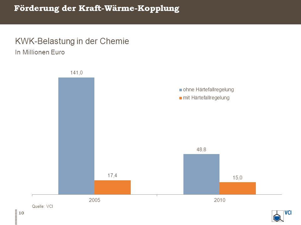 Förderung der Kraft-Wärme-Kopplung KWK-Belastung in der Chemie In Millionen Euro Quelle: VCI 10