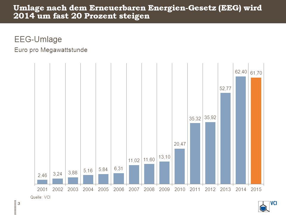 Umlage nach dem Erneuerbaren Energien-Gesetz (EEG) wird 2014 um fast 20 Prozent steigen EEG-Umlage Euro pro Megawattstunde Quelle: VCI 3