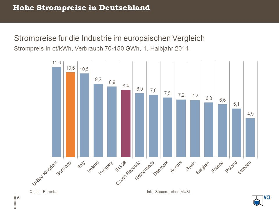 Anstieg der Strompreise in allen Mengenbändern Entwicklung der Industriestrompreise in Deutschland Industriestrompreise in ct/kWh für verschiedene Mengenbänder Quelle: Eurostat Repräsentative Strompreise, inkl.