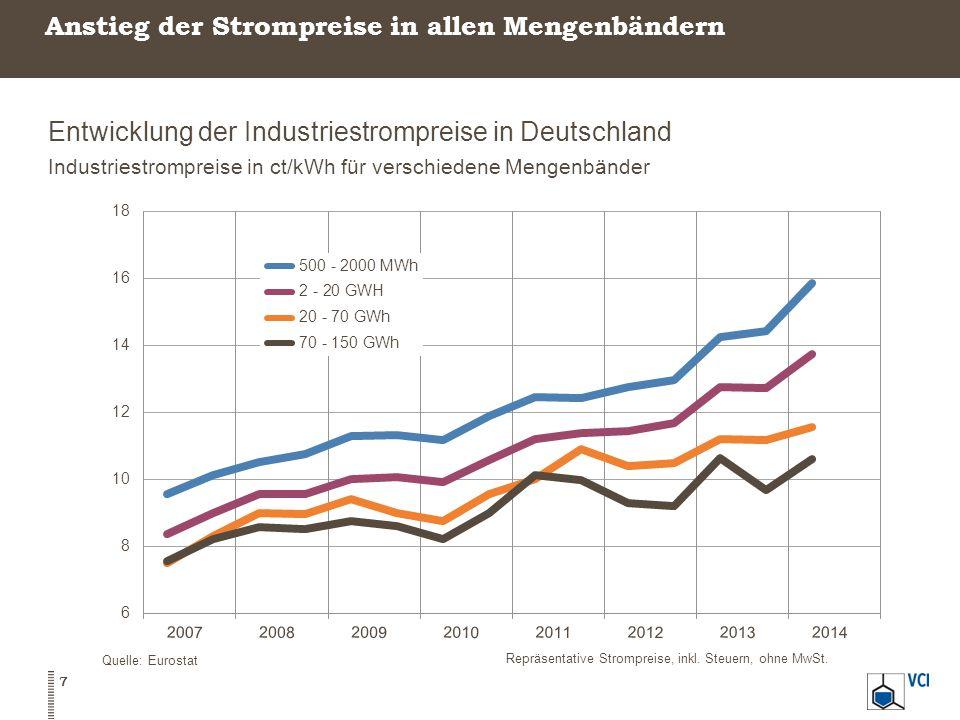 Trotz Spitzenausgleich liegt die Stromsteuer um ein Vielfaches über dem EU-Mindeststeuersatz Stromsteuersätze in Deutschland und Europa In Euro pro MWh, 2014 Quelle: VCI 8