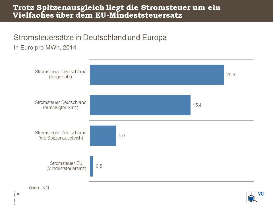 Stromsteuer für die Chemie Stromsteuer-Belastung in der Chemie In Millionen Euro, 2014 Quelle: VCI 9