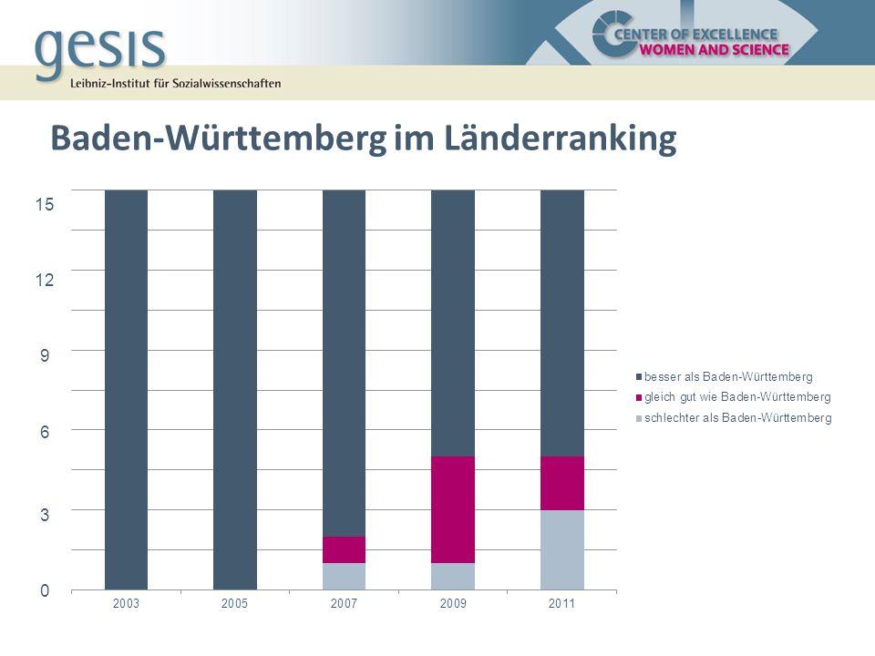 Baden-Württemberg im Länderranking 15 12 9 6 3 0