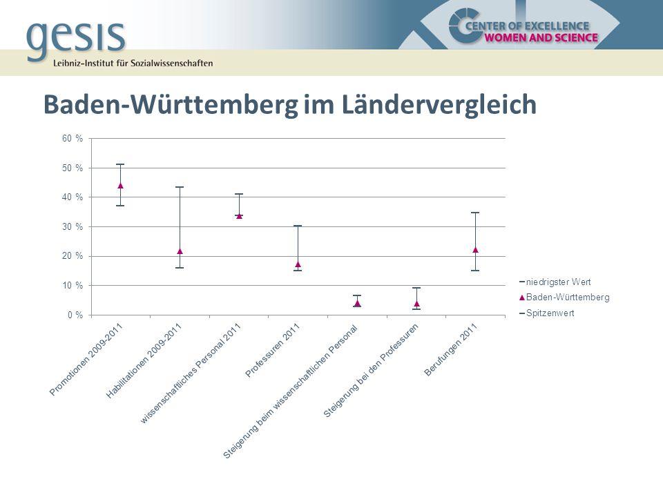 Baden-Württemberg im Ländervergleich