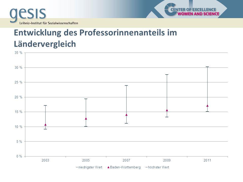 Entwicklung des Professorinnenanteils im Ländervergleich