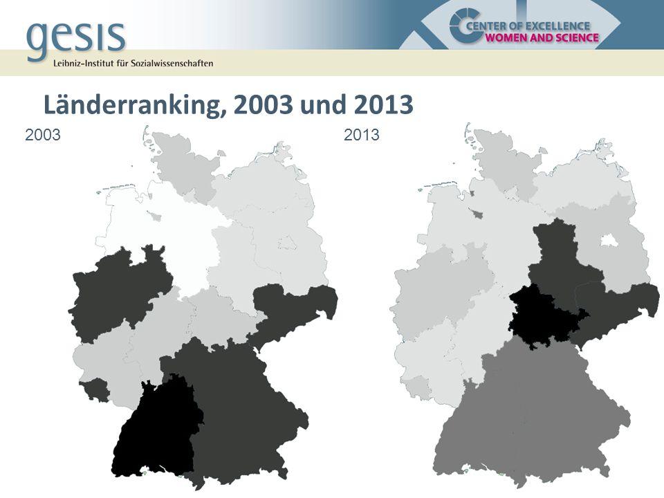 Länderranking, 2003 und 2013 20032013