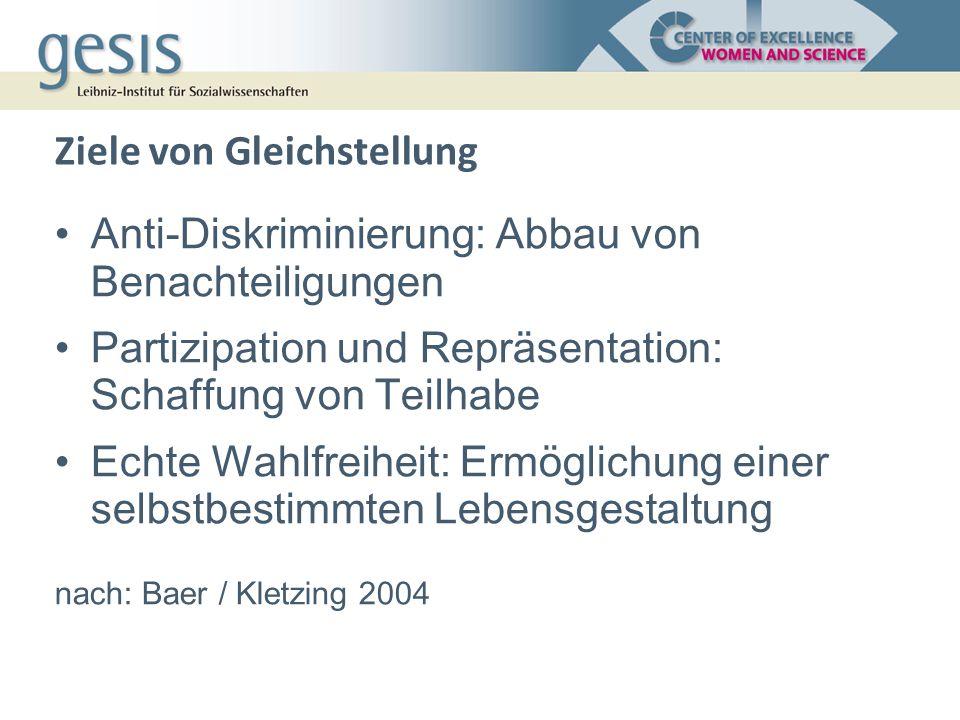 Ziele von Gleichstellung Anti-Diskriminierung: Abbau von Benachteiligungen Partizipation und Repräsentation: Schaffung von Teilhabe Echte Wahlfreiheit: Ermöglichung einer selbstbestimmten Lebensgestaltung nach: Baer / Kletzing 2004