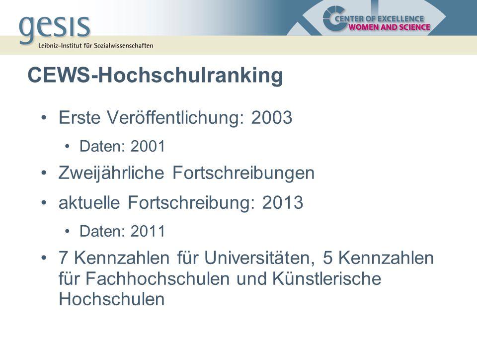 Literatur Löther, Andrea (2013): Hochschulranking nach Gleichstellungsaspekten 2013.