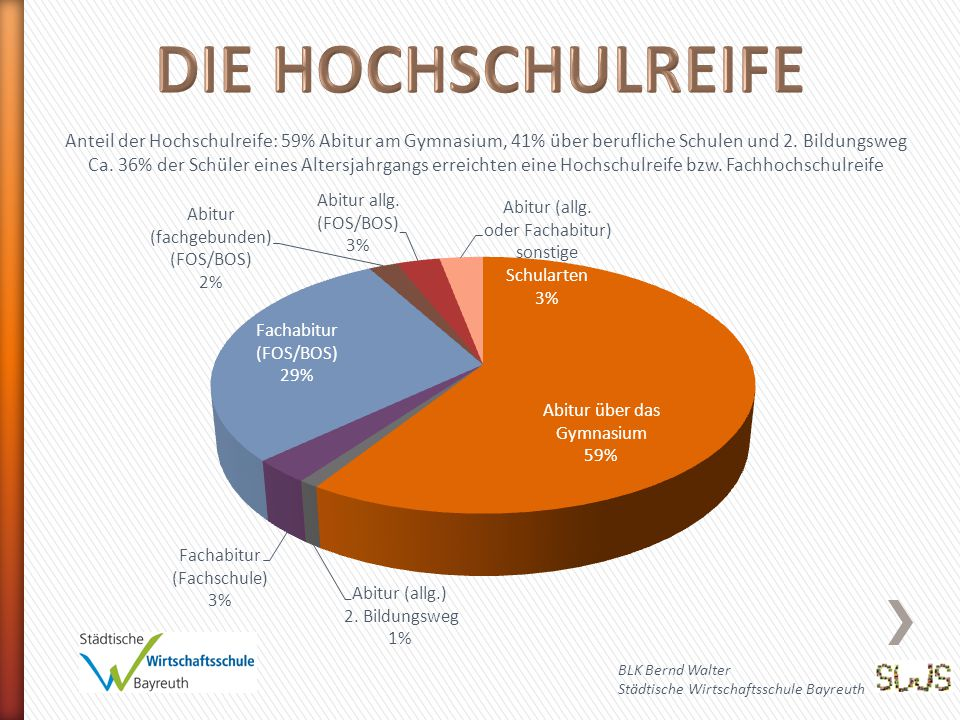 Anteil der Hochschulreife: 59% Abitur am Gymnasium, 41% über berufliche Schulen und 2.
