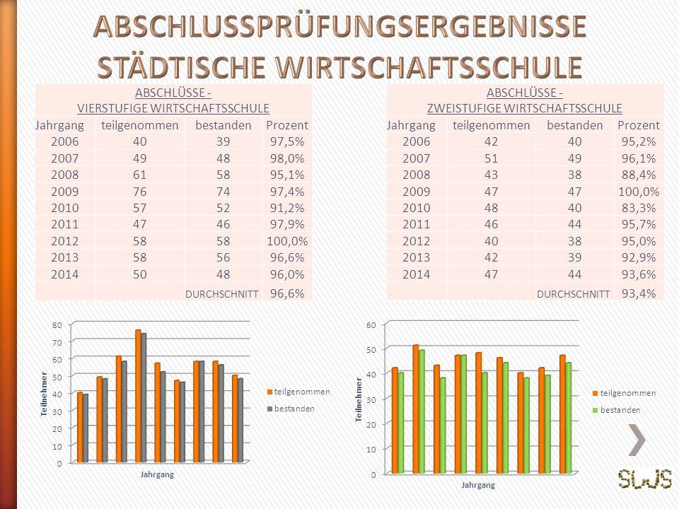 ABSCHLÜSSE - ZWEISTUFIGE WIRTSCHAFTSSCHULE JahrgangteilgenommenbestandenProzent 2006424095,2% 2007514996,1% 2008433888,4% 200947 100,0% 2010484083,3% 2011464495,7% 2012403895,0% 2013423992,9% 2014474493,6% DURCHSCHNITT 93,4% ABSCHLÜSSE - VIERSTUFIGE WIRTSCHAFTSSCHULE JahrgangteilgenommenbestandenProzent 2006403997,5% 2007494898,0% 2008615895,1% 2009767497,4% 2010575291,2% 2011474697,9% 201258 100,0% 2013585696,6% 2014504896,0% DURCHSCHNITT 96,6%