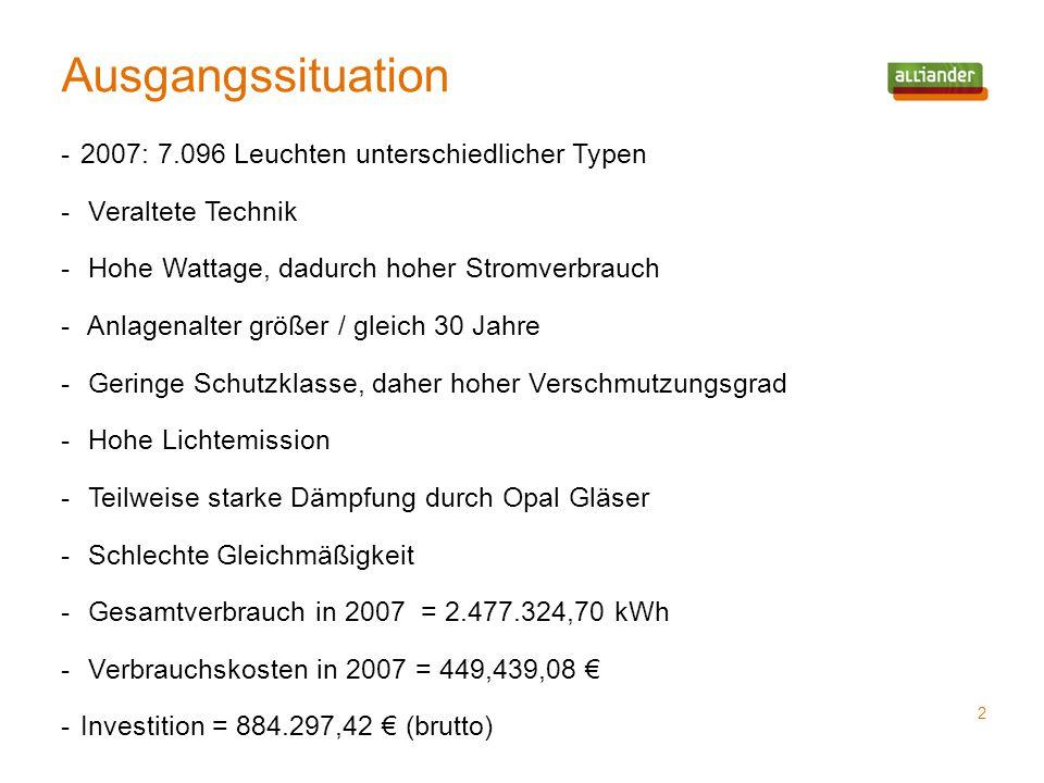 Ausgangssituation 2 -2007: 7.096 Leuchten unterschiedlicher Typen - Veraltete Technik - Hohe Wattage, dadurch hoher Stromverbrauch - Anlagenalter größ