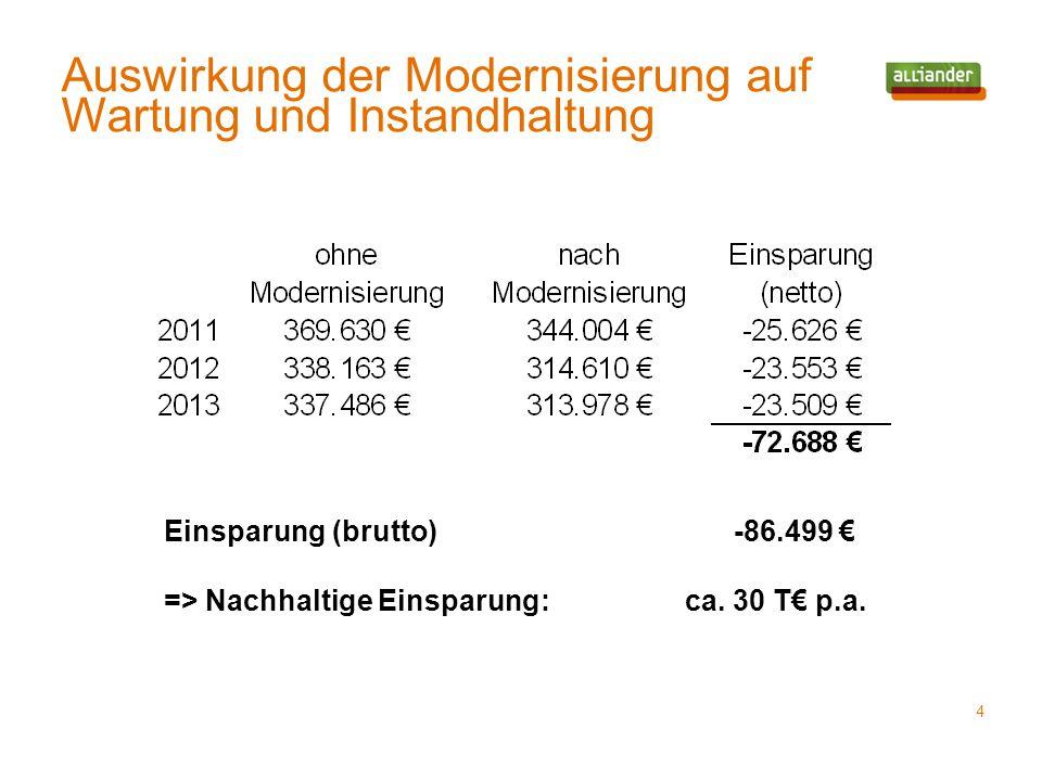 Auswirkung der Modernisierung auf Wartung und Instandhaltung 4 Einsparung (brutto) -86.499 € => Nachhaltige Einsparung: ca. 30 T€ p.a.
