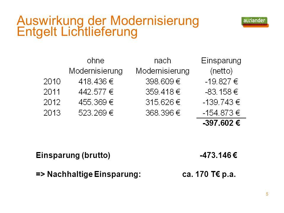 Auswirkung der Modernisierung Entgelt Lichtlieferung 5 Einsparung (brutto) -473.146 € => Nachhaltige Einsparung: ca. 170 T€ p.a.
