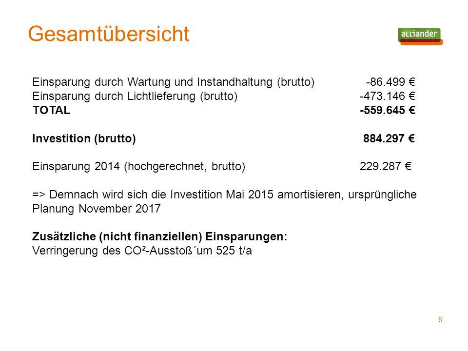 Gesamtübersicht 6 Einsparung durch Wartung und Instandhaltung (brutto) -86.499 € Einsparung durch Lichtlieferung (brutto)-473.146 € TOTAL-559.645 € In