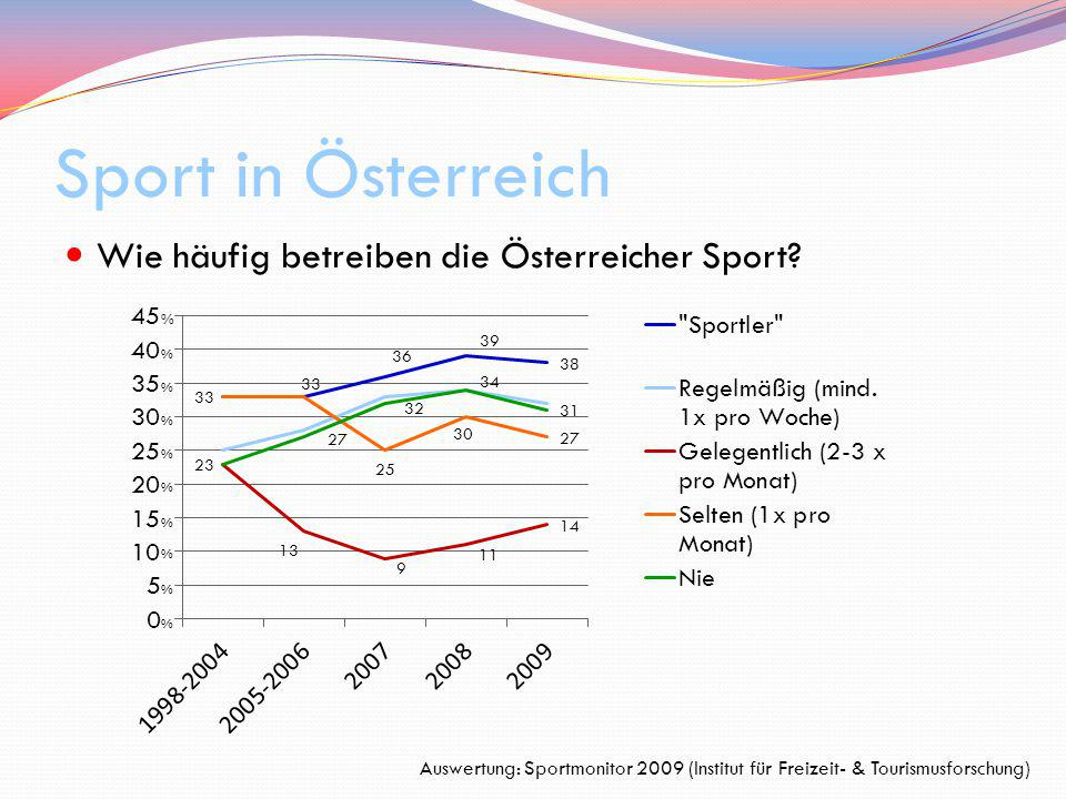 Sport in Österreich Wie häufig betreiben die Österreicher Sport? Auswertung: Sportmonitor 2009 (Institut für Freizeit- & Tourismusforschung) % % % % %