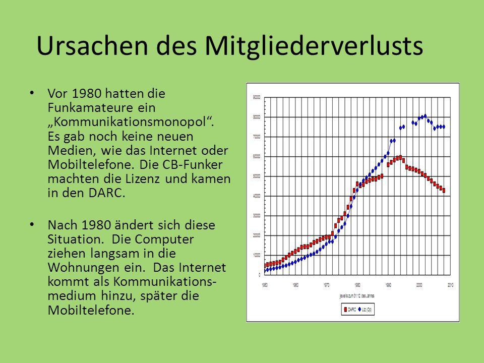 """Ursachen des Mitgliederverlusts Vor 1980 hatten die Funkamateure ein """"Kommunikationsmonopol"""". Es gab noch keine neuen Medien, wie das Internet oder Mo"""