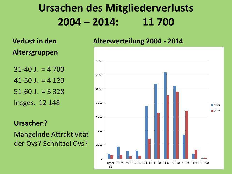 Ursachen des Mitgliederverlusts 2004 – 2014: 11 700 Verlust in den Altersverteilung 2004 - 2014 Altersgruppen 31-40 J.