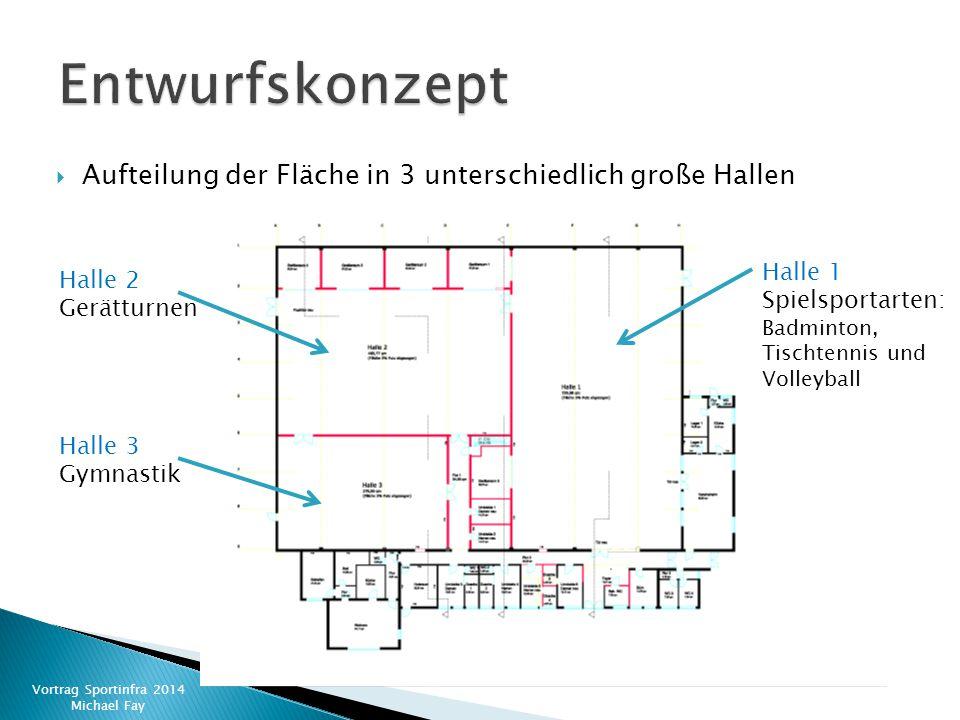  Aufteilung der Fläche in 3 unterschiedlich große Hallen Vortrag Sportinfra 2014 Michael Fay Halle 1 Spielsportarten: Badminton, Tischtennis und Voll