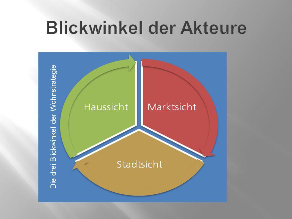 Die drei Blickwinkel der Wohnstrategie