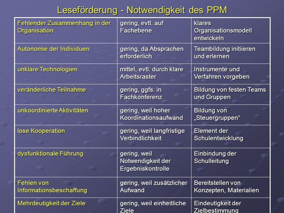 Leseförderung - Notwendigkeit des PPM Fehlender Zusammenhang in der Organisation gering, evtl.