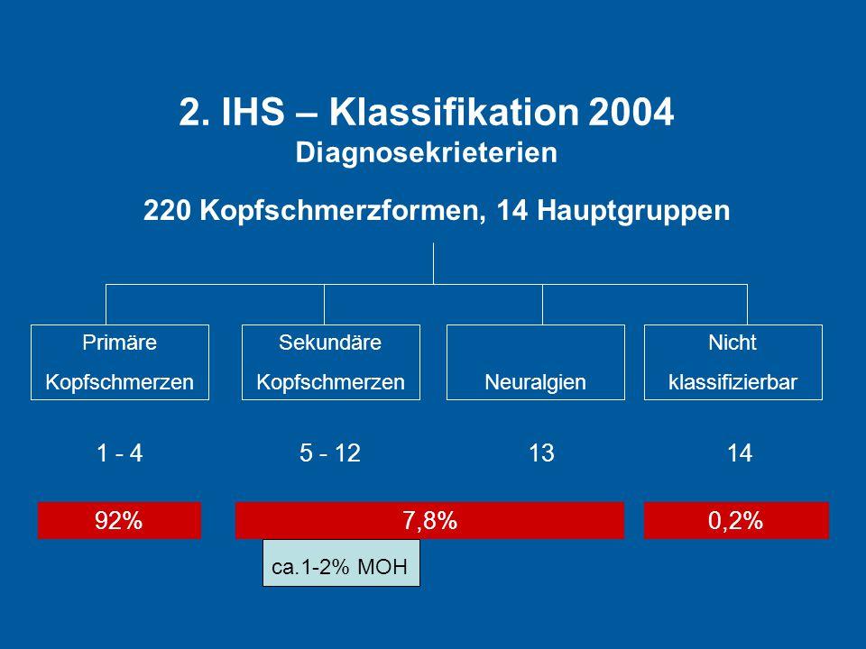 220 Kopfschmerzformen, 14 Hauptgruppen Primäre Kopfschmerzen Sekundäre KopfschmerzenNeuralgien Nicht klassifizierbar 1 - 45 - 121314 92%7,8%0,2% 2. IH