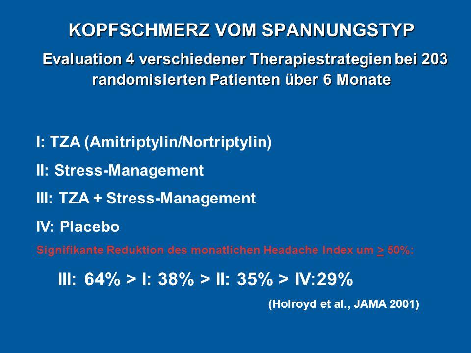 KOPFSCHMERZ VOM SPANNUNGSTYP Evaluation 4 verschiedener Therapiestrategien bei 203 randomisierten Patienten über 6 Monate I: TZA (Amitriptylin/Nortriptylin) II: Stress-Management III: TZA + Stress-Management IV: Placebo Signifikante Reduktion des monatlichen Headache Index um > 50%: III: 64% > I: 38% > II: 35% > IV:29% (Holroyd et al., JAMA 2001)